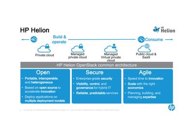 Diagram explaining structure of HP Helion