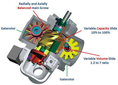 The Vilter single-screw compressor´s technology.