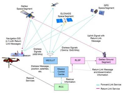 Diagram showing the MEOSAR network