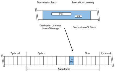 Figure 2: TDMA timeslots and superframes.