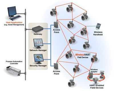 Figure 1: A WirelessHART network: Mesh routing is performed at the network layer by the access points (Source: FieldComm Group).