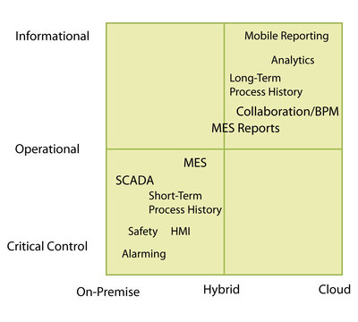Figure 1: Matrix of possible hosted solutions for industrial applications (Source: Microsoft and Invensys, 2014).