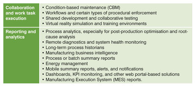 """Table 1: Typical business needs that can be addressed with cloud-hosted solutions (Source: """"The Cloud for Manufacturing"""", Invensys and Microsoft, 2014)."""
