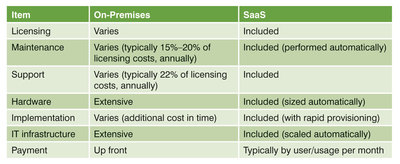 Table 2: Cost comparison between on-premises and SaaS models (Source: Microsoft and Invensys, 2014).