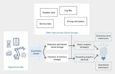 Figure 1: Many sources of data in the industrial environment can be accessed to help make efficiency improvements.