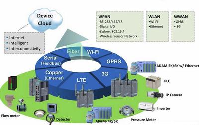 Figure 1: Cloud-based interconnectivity.
