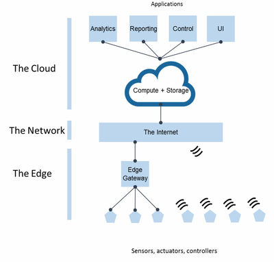 Figure 1: IoT architecture.