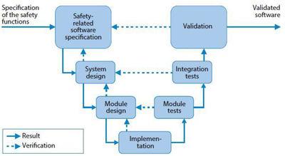 Figure 4: V-Model for software validation.