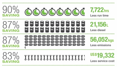 Graphic showing savings in energy use and CO2 emissions