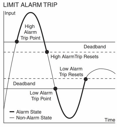 Figure 1: Single-loop logic solvers, with selectable dead bands to reduce false alarms, can be used to warn of unwanted process conditions or to provide emergency shutdown.