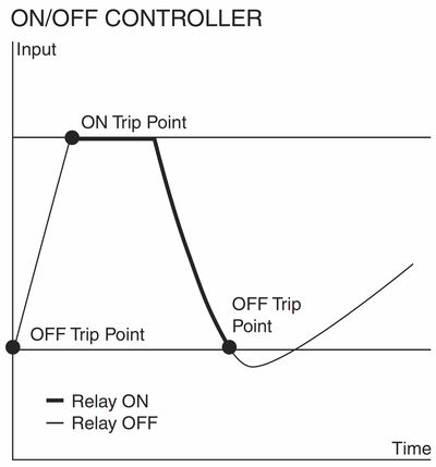 Figure 2: Safety trip alarms can be used as simple on/off controllers in level applications when filling, emptying or preventing overflow of a container or tank.