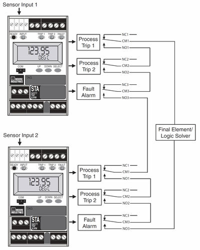 Figure 5: Single-loop logic solvers in a 1oo2 redundant/voting architecture are applicable for use up to SIL 3.