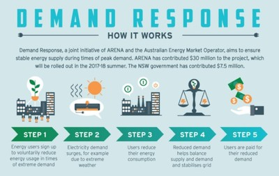 Demand response: how it works.