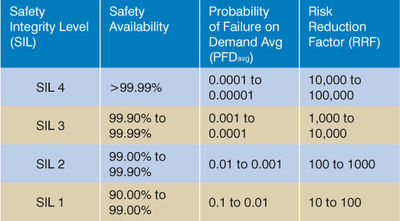 Table 1: The SIL is a measure of the amount of risk reduction provided by a SIF, with SIL 4 having the highest level of safety integrity, and SIL 1 the lowest.