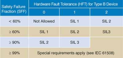 Table 2: To be considered for a specific SIL level application, a Type B 'complex' device (such as a microprocessor-based logic solver), must achieve a defined SFF rating.