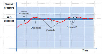 Figure 1: Inaccurate PRD monitoring by monitoring pressure variations.