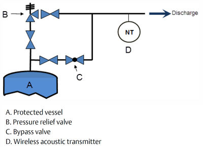 Figure 4: A wireless acoustic transmitter should be installed downstream, close to the valve.