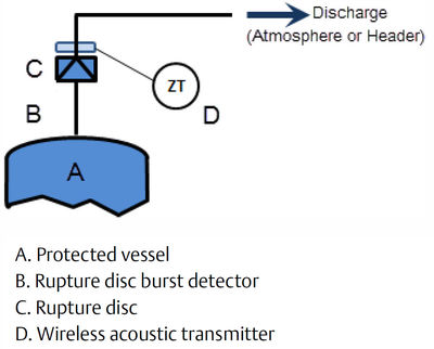 Figure 5: Rupture disc monitoring with burst detector and wireless discrete transmitter.