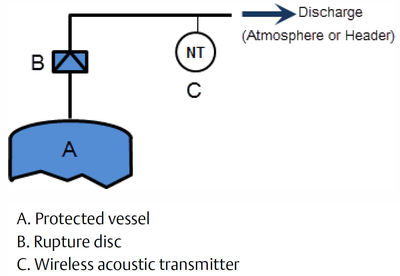 Figure 6: Rupture disc monitoring with an acoustic wireless transmitter.