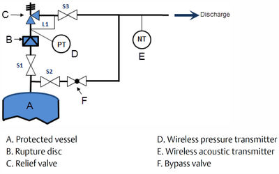 Figure 7: Monitoring a combination of relief valves with rupture discs.