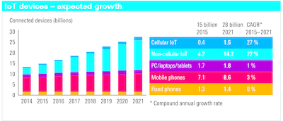 Bar graph showing percentage of internet use by different sectors such as mobile phones and IoT