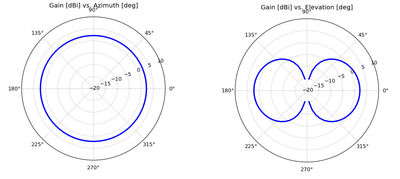Figure 1: The radiation pattern of an omnidirectional antenna when viewed from the end (azimuth) and from the side (elevation).