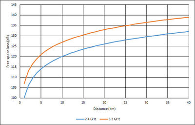 Figure 4: Free space path loss at 2.4 GHz and 5.3 GHz.
