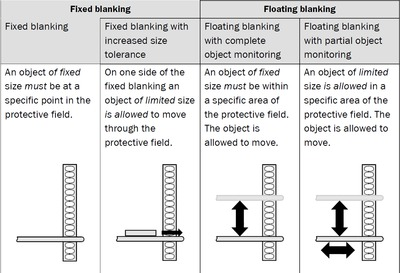 Table 1: Criteria for fixed and floating blanking.
