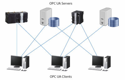 Figure 1: A typical OPC UA network.