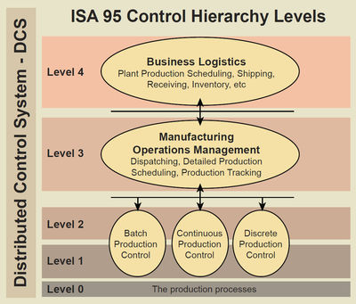 Figure 1: ISA 95 Model showing control and information levels.