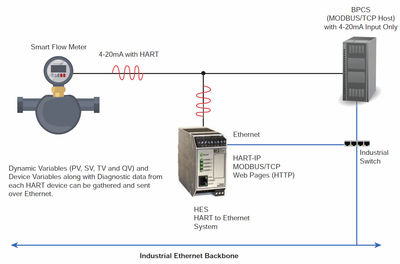 Figure 2: A HART interface device connects to the 4-20 mA process signal and extracts HART process and diagnostic variables and makes them accessible via Ethernet.