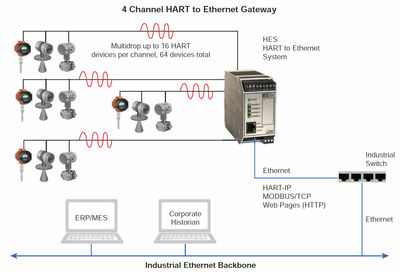 Figure 3: HART-to-Ethernet Gateways offer a quick and economical way of sharing critical HART data with higher level systems.