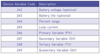 Table 1: Additional device variable codes from the HART specification.