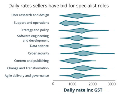 Bar graph showing the daily rates sellers have bid for specific roles on the Digital Marketplace