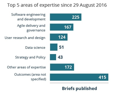 Bar graph showing the top 5 areas of expertise sought on the Digital Marketplace since 29 August 2016