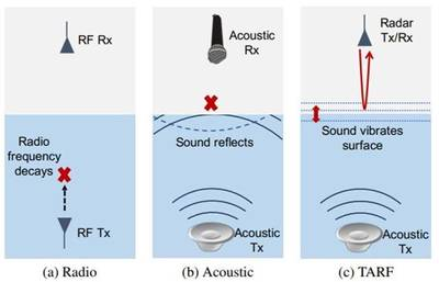 Diagram showing how TARF works