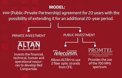 Flow chart diagram showing the partners in Red Compartida