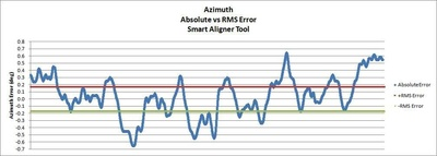 Plot showing azimuth absolute versus RMS errors for the Smart Alignment Tool