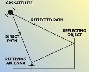 Schematic diagram showing the basics of direct path and reflected path geometries