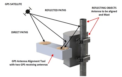 Schematic diagram showing direct path and reflected path geometries for a typical GPS antenna set up