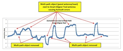 Plot showing removal of multi-path effects when an alignment tool is placed in the right spot