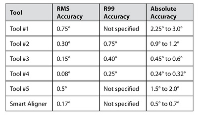 Table listing accuracies of various antenna alignment tools