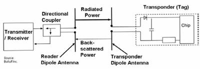 Figure 3: Back scatter dipole antenna example.