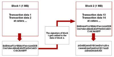 Figure 2: Linking blocks of transaction data into a blockchain. (Source: GoodAudience.com)