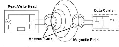Figure 2: Near field inductive coupling antenna example.