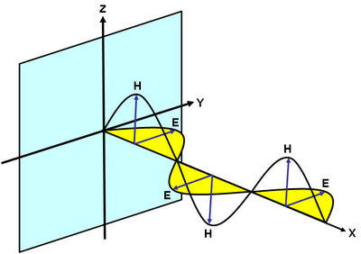 Figure 4: Electromagnetic wave propagation.