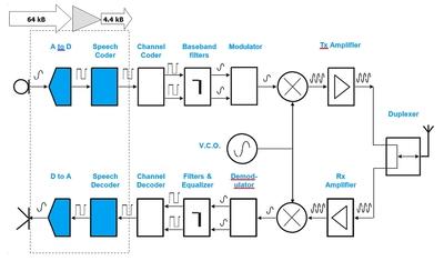 A typical digital radio block diagram.