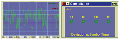 P25 C4FM modulation showing the 'Dibit' and the corresponding frequency deviation of each symbol.