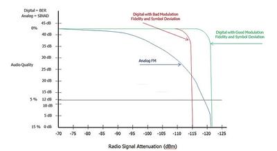 Analog FM receiver sensitivity compared to digital receiver sensitivity