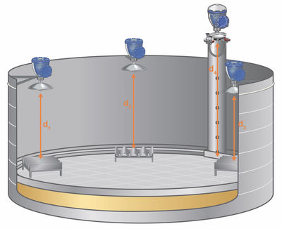 Figure 2: Non-contacting monitoring with automatic tank gauge as reference for roof buoyancy calculation.